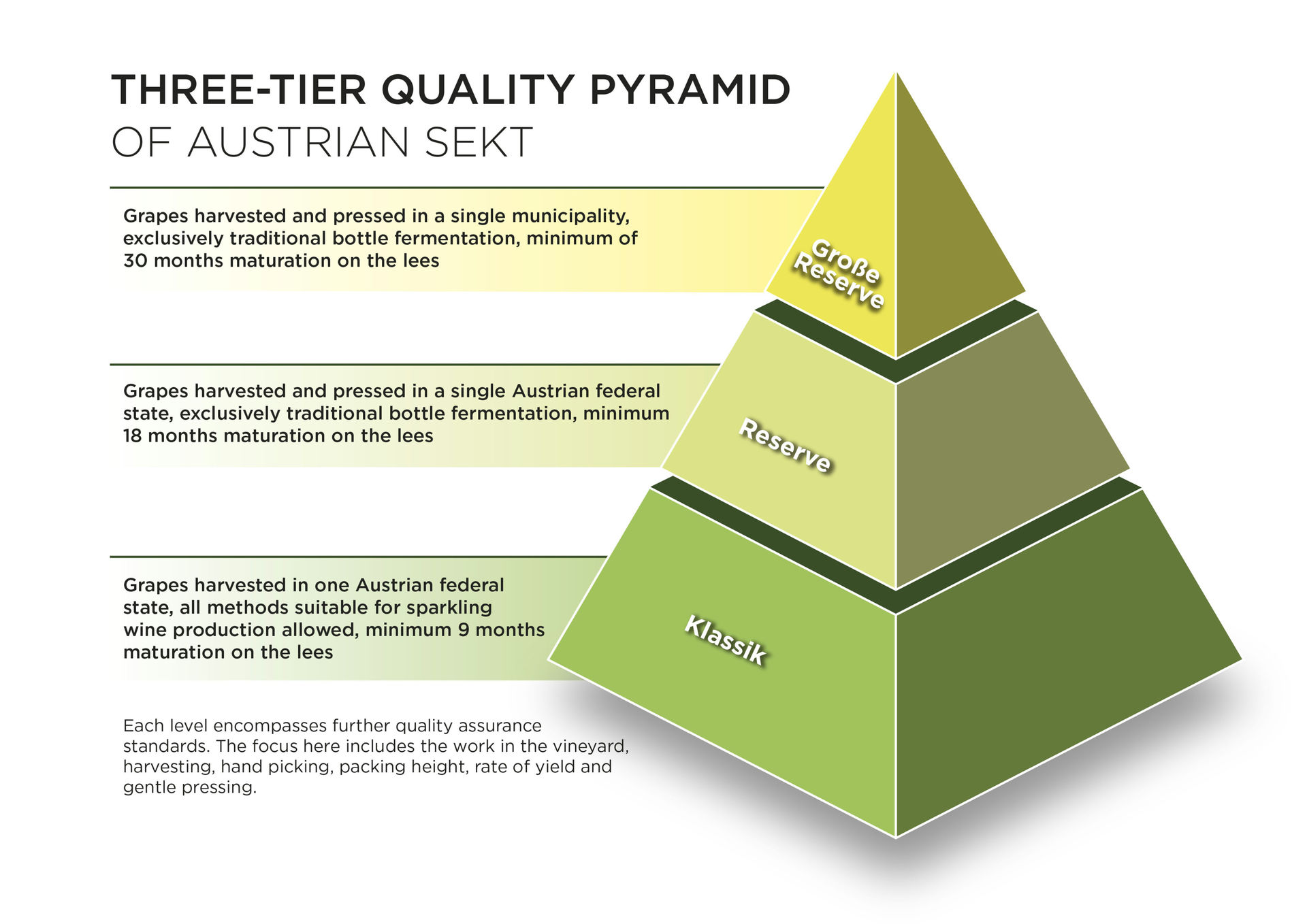 A picture shows the Three-tier Quality Pyramid, © Austrian Wine