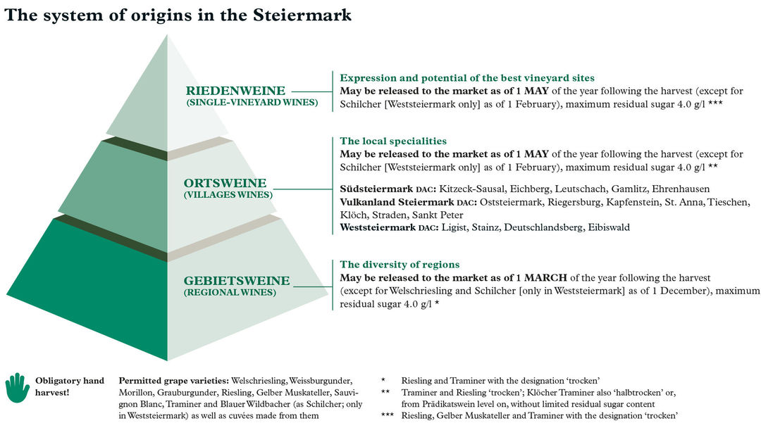 A picture shows the system of origins in the Steiermark, depicted as a pyramid, © AWMB.
