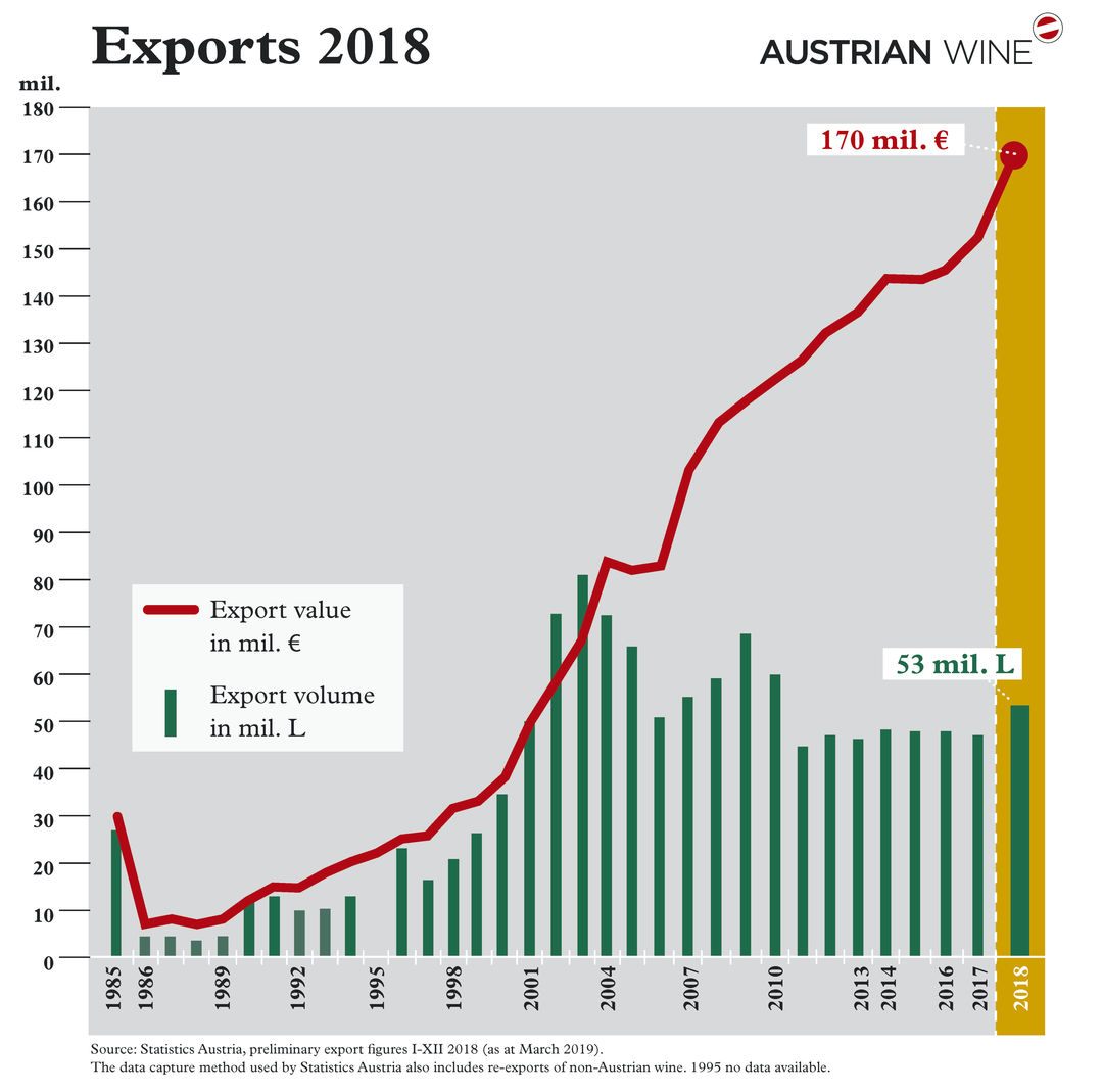 A graph shows the export figures 1985-2018, © AWMB.