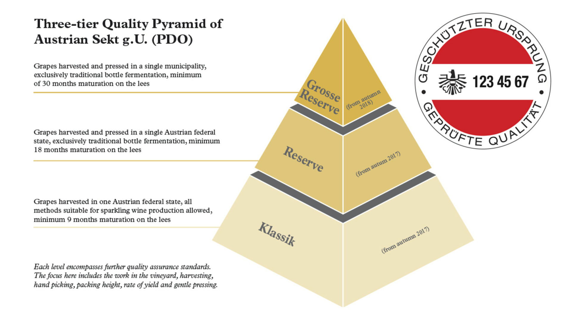 "A picture shows the three-tier quality pyramid and the specific indicative symbol ""Austrian Sekt g.U."""