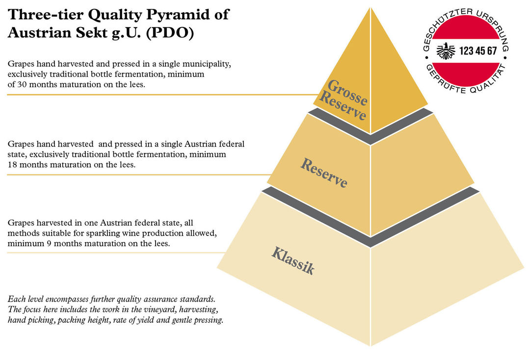 A picture shows the three-tier quality pyramid for Austrian Sekt g.U. and the banderole for Sekt g.U., Sekt G.U. - Dreistufige Qualitätspyramide und Banderole, © AWMB